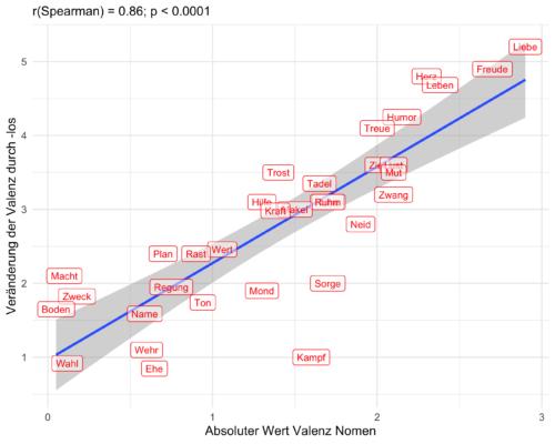Abbildung 2: Bei Nomen, die einen höheren Wert (positiv wie negativ) für emotionale Valenz haben, führt das -los zu einer höheren Veränderung.
